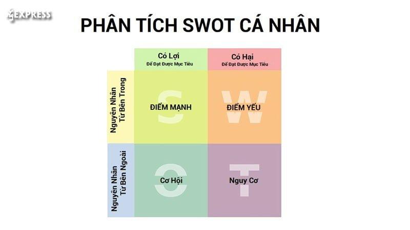 y-nghia-cua-viec-phan-tich-ma-tran-swot-35express