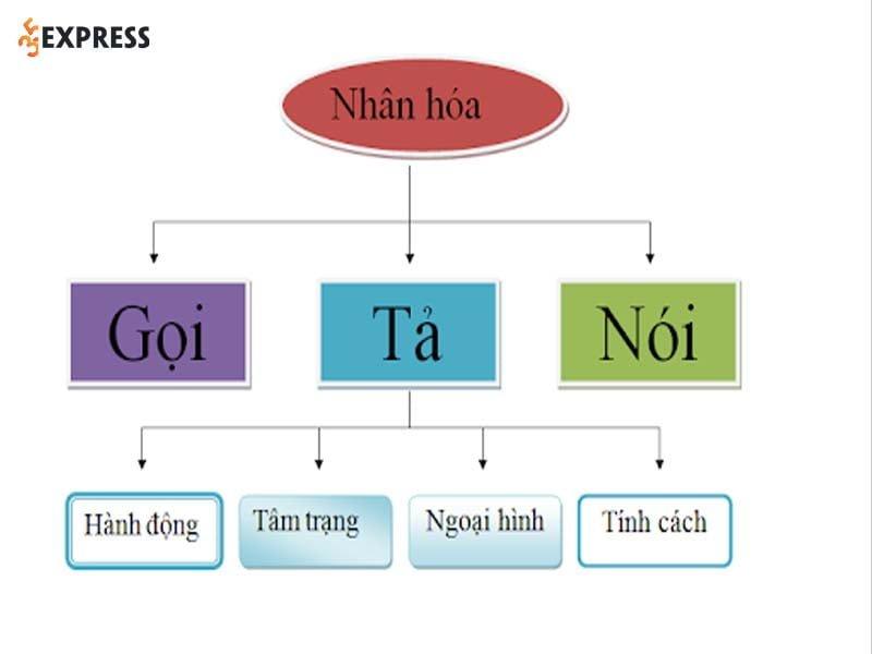 mot-so-kieu-su-dung-bien-phap-tu-tu-nhan-hoa-thuong-gap-35express