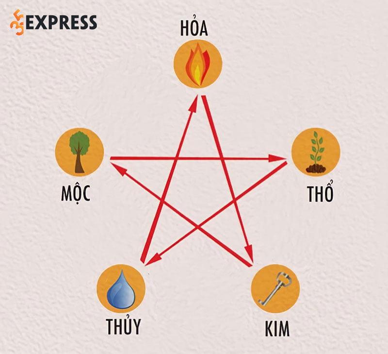 tinh-diem-sim-so-dien-thoai-theo-ngu-hanh-tuong-khac-tu-tru-3-10-diem-35express